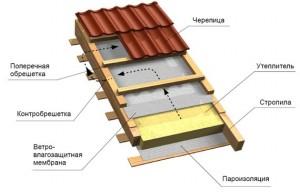 Керамическая черепица конструкция крыши