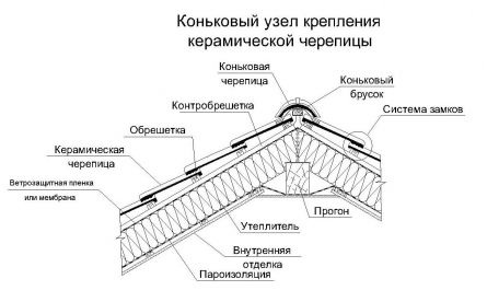 Монтаж керамической черепицы